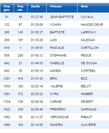 Classement DHL 2015