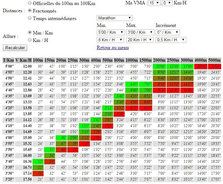 Calcul temps fractionnés / VMA